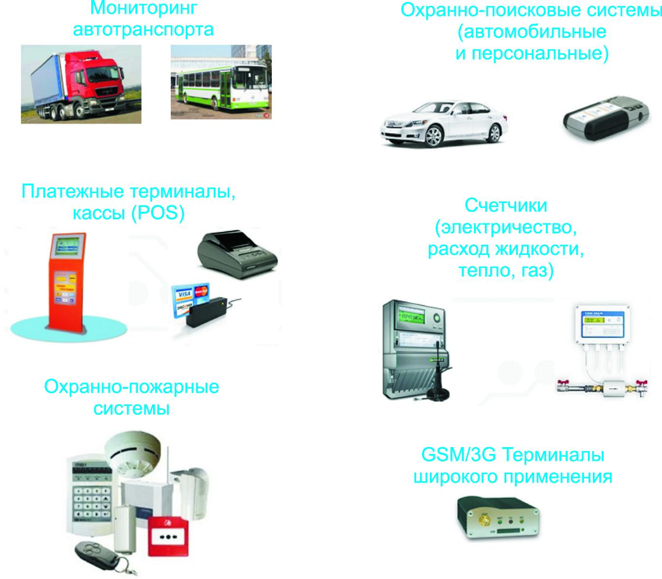 Области применения GSM-модулей SIMCom