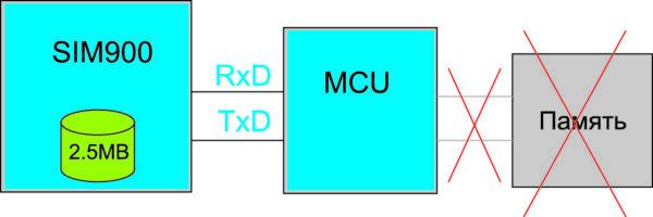 Встроенная в модуль память 2,5 Мбайт