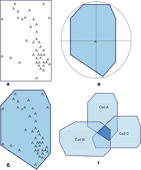 Алгоритм технологии CellLocate