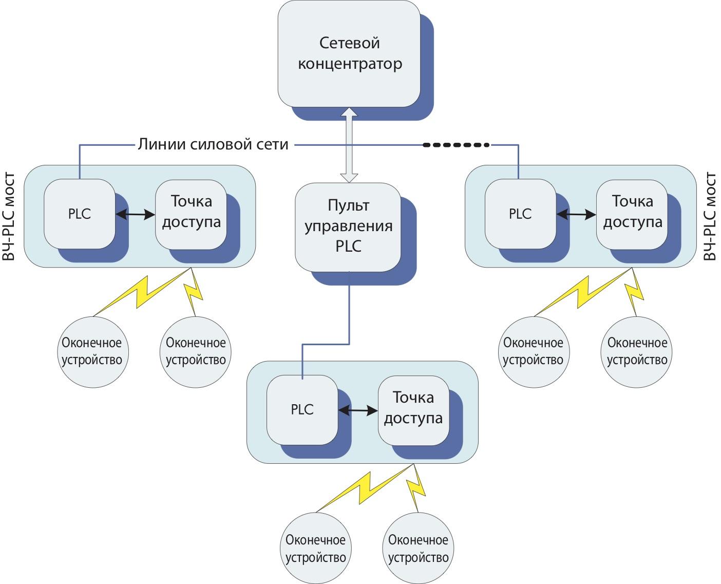 Структура PLC-сети двойного назначения
