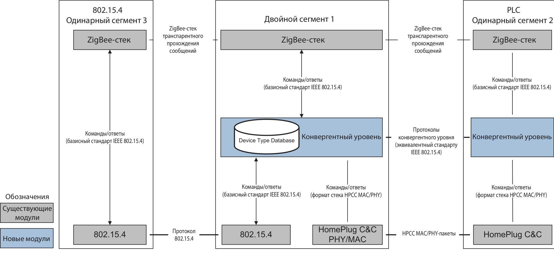 Структура сети ZigBee+