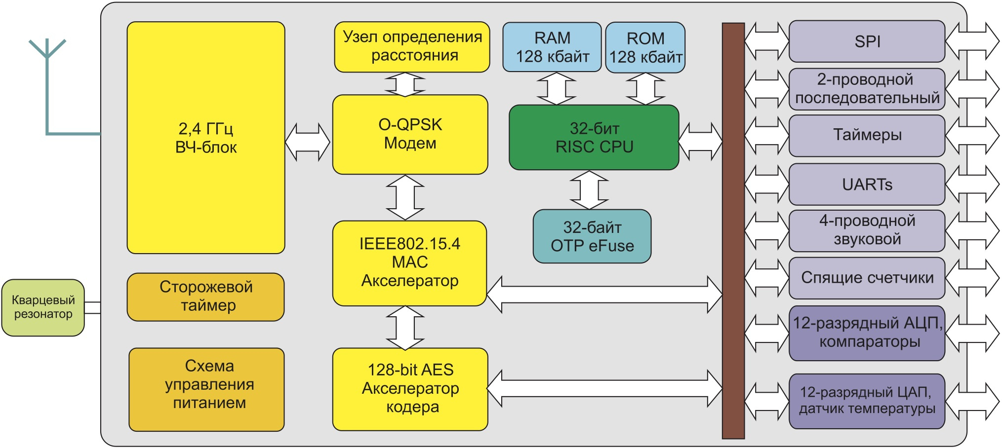 Структура микросхемы JN5148