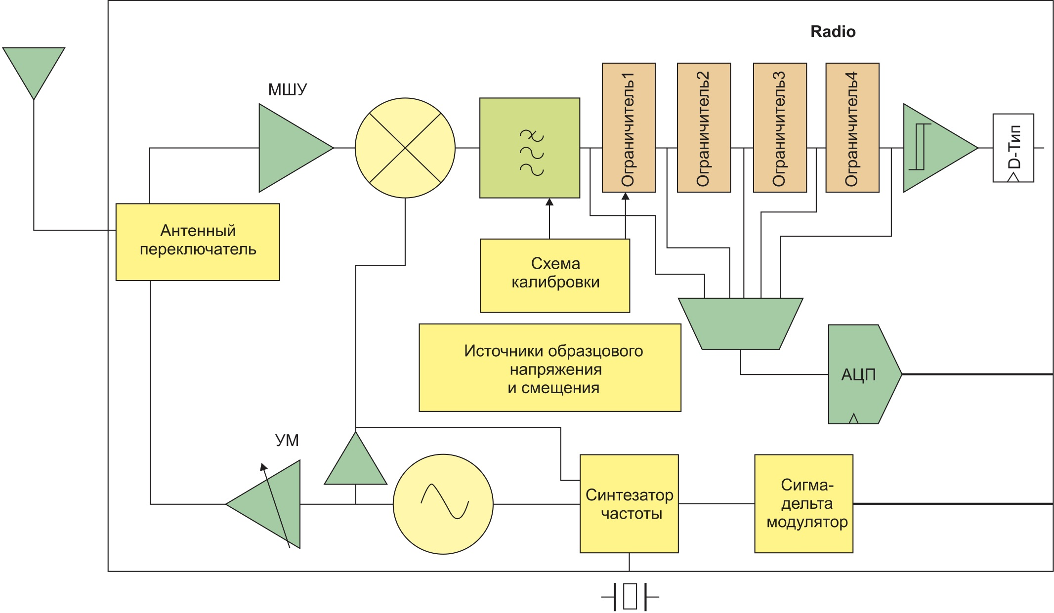 Структура ВЧ-части трансивера