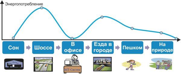 Энергопотребление при использовании фирменной технологии AlwaysLocate