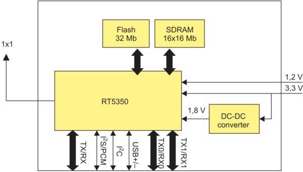 Структурная схема модуля Ivy 1