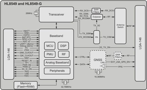Структурная схема модуля HL8549-G