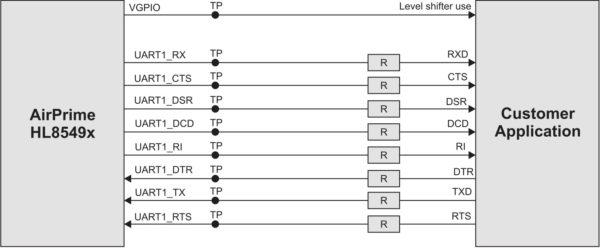 Последовательный восьмипроводной интерфейс модуля HL8549-G