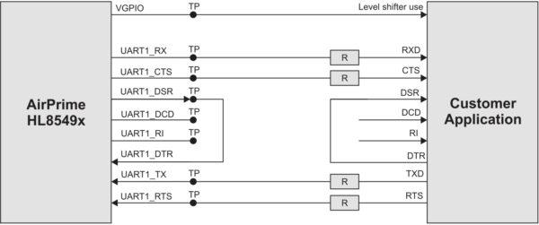Последовательный четырехпроводной интерфейс модуля HL8549-G