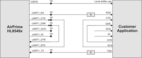 Последовательный двухпроводной интерфейс модуля HL8549-G