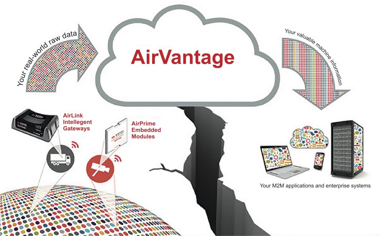 Главная страница веб-сервиса Sierra Wireless AirVantage