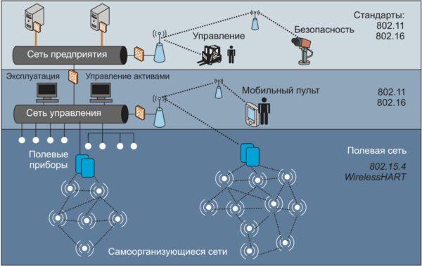 Технология построения сетей WirelessHART