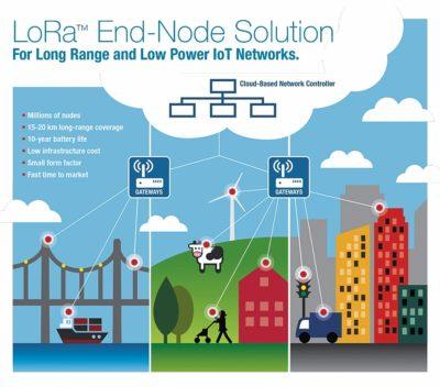 Элементы сети системы LoRa