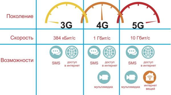 Cравнение возможностей сетей 3G, 4G и 5G