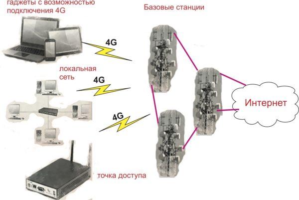 Схема работы сети четвертого поколения