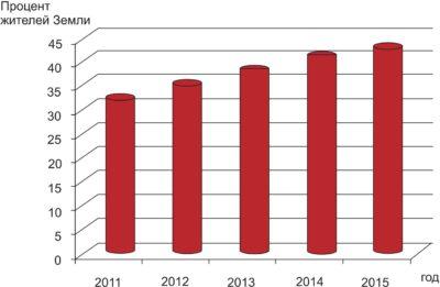 Количество подключенных к Интернету жителей Земли в 2011–2015 гг. (по данным Facebook)