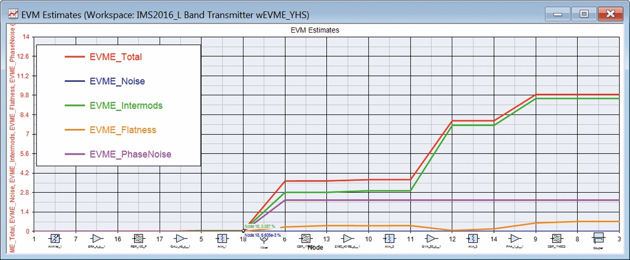 Новейший метод анализа амплитуды вектора ошибки позволяет выявить компоненты, вызывающие деградацию ВЧ-сигналов с цифровой модуляцией, и исключить дорогостоящие итерации в процессе создания прототипа