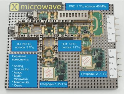 Аппаратный прототип приемника 28 ГГц, использующий X-блоки из X-Microwave