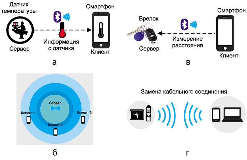 Варианты применения микросхем EFR32 Blue Gecko