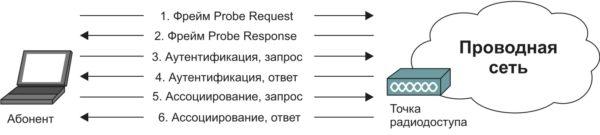 Аутентификация в беспроводной сети