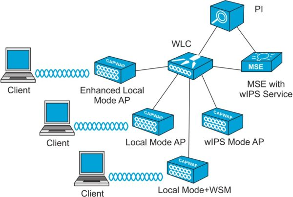 Архитектура беспроводной сети с wIPS