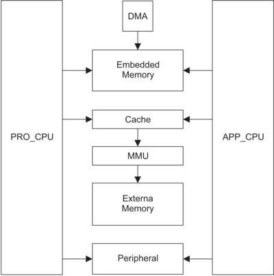 Структурная схема распределения памяти чипов ESP32 и ее взаимодействия с процессорами
