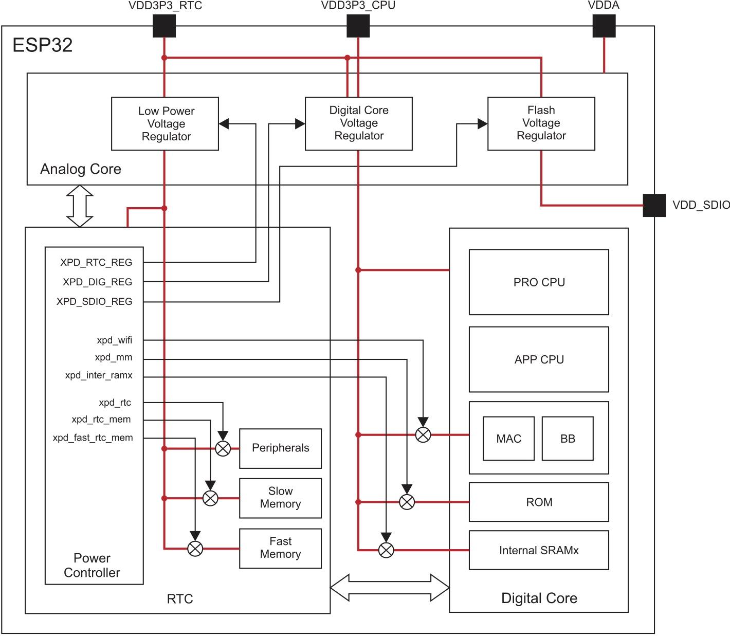 Схема электропитания основных блоков чипа ESP32