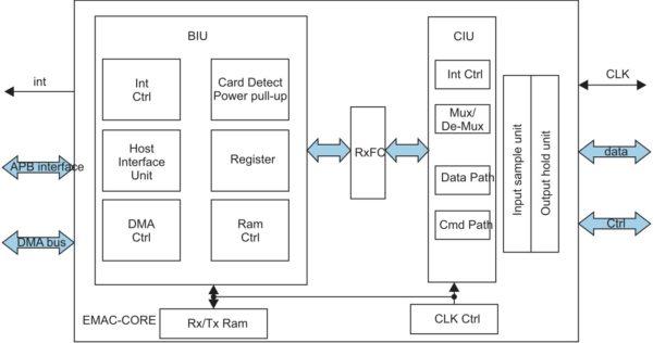 Структура SD/MMS хост-контроллера