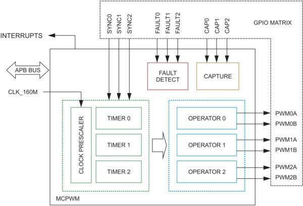 Структура модуля MCPWM, встроенного в чип ESP32