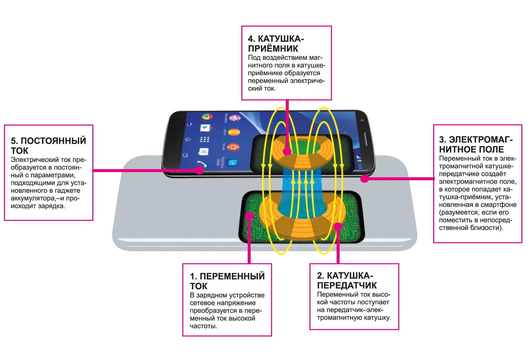 Магнитный резонанс — самая перспективная технология беспроводной зарядки, поскольку она не имеет ограничений по форм-фактору и позволяет осуществлять эффективную и безопасную передачу энергии на значительном расстоянии