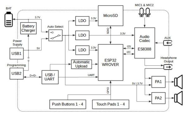 Блок-схема отладочного комплекта ESP32-LyraT