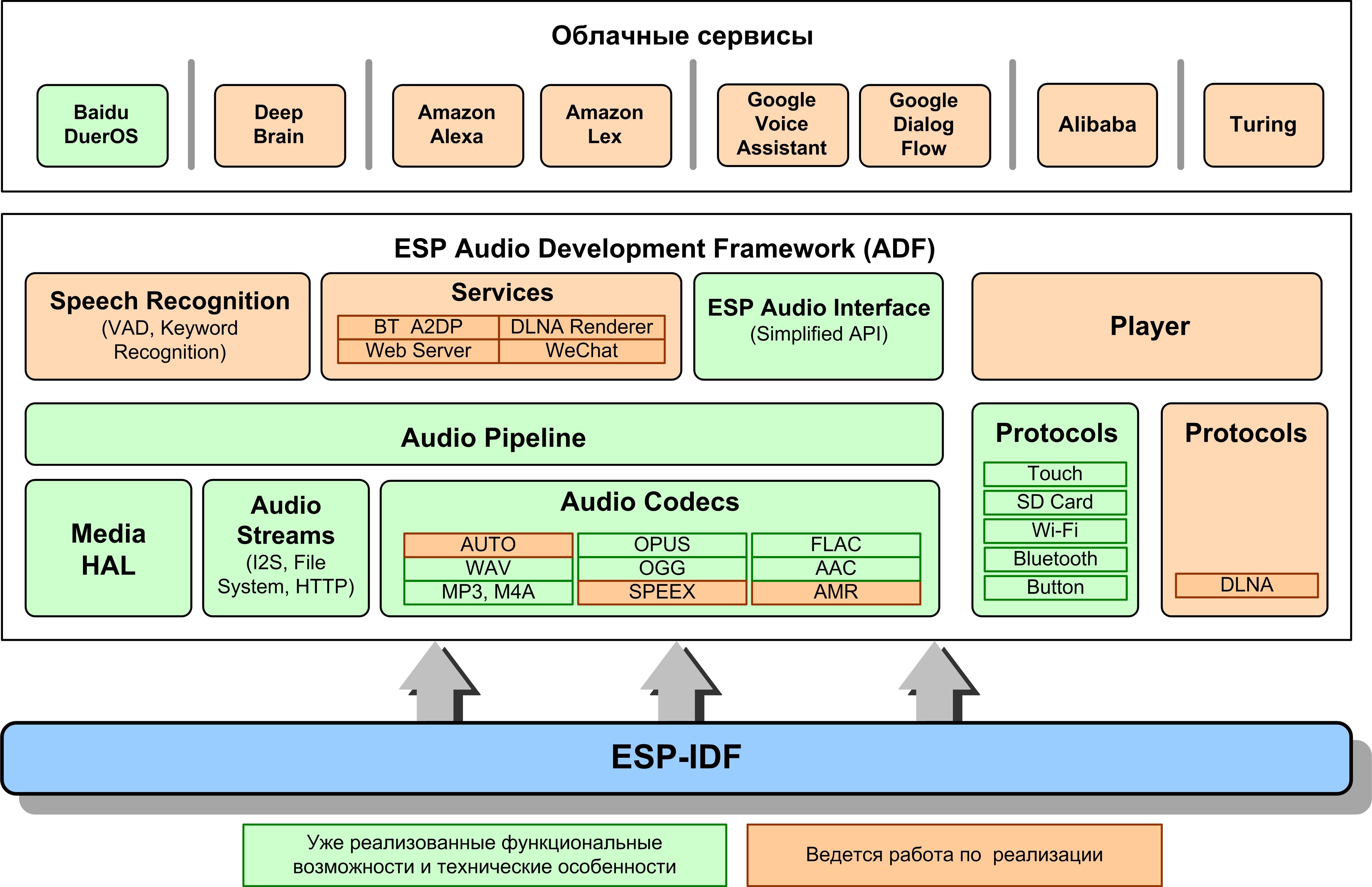 Структура разработческой платформы Espressif ESP-ADF (Audio Development Framework)