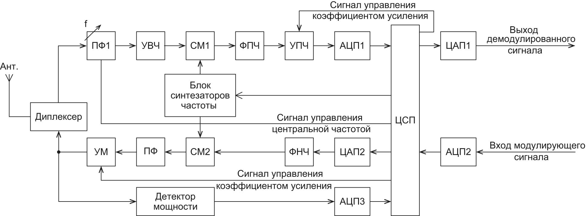 Функциональная схема приемопередатчика с цифровой обработкой сигналов в тракте промежуточной частоты