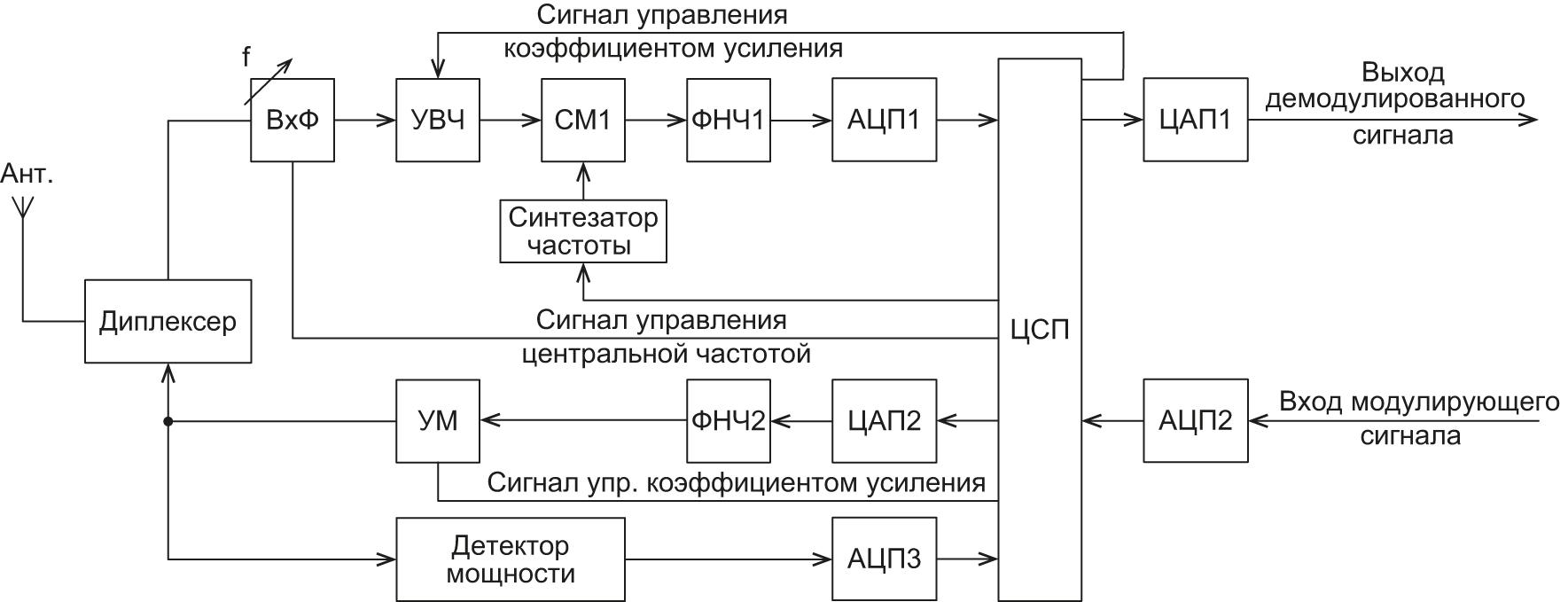 Функциональная схема приемопередатчика с цифровой обработкой сигналов и прямым преобразованием частоты в приемном тракте