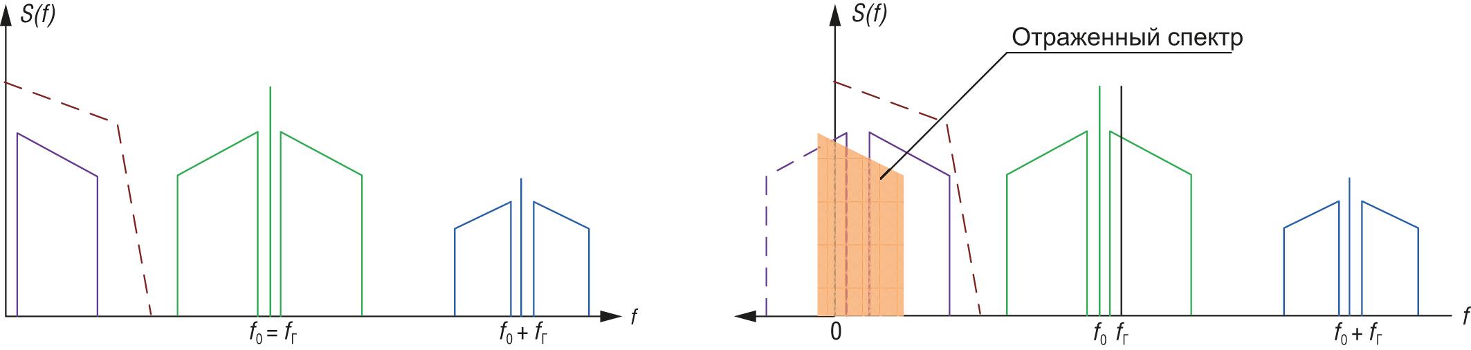 Спектр сигнала, формируемый на выходе смесителя приемника прямого преобразования