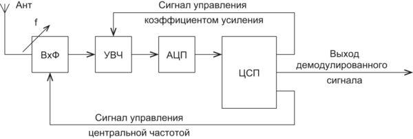 Функциональная схема приемника с цифровой обработкой сигналов в тракте высокой частоты