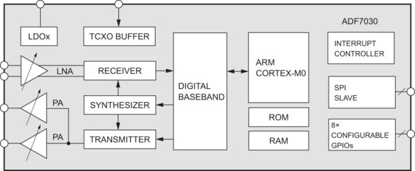 Структурная схема приемопередатчика ADF7030 с цифровой обработкой сигналов