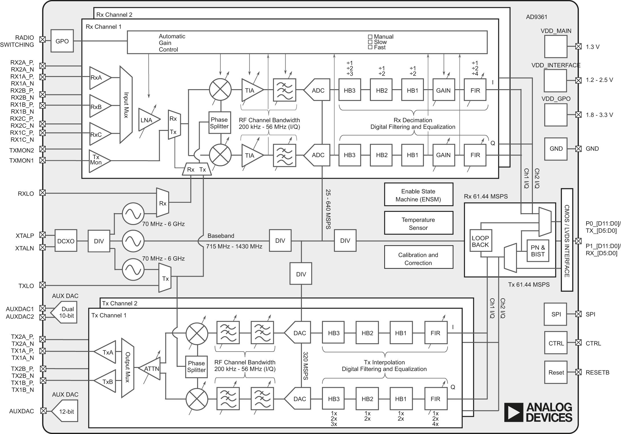 Функциональная схема AD9361