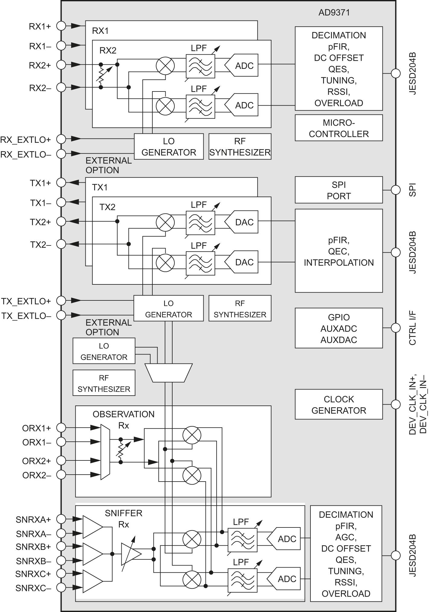 Функциональная схема приемопередатчика A