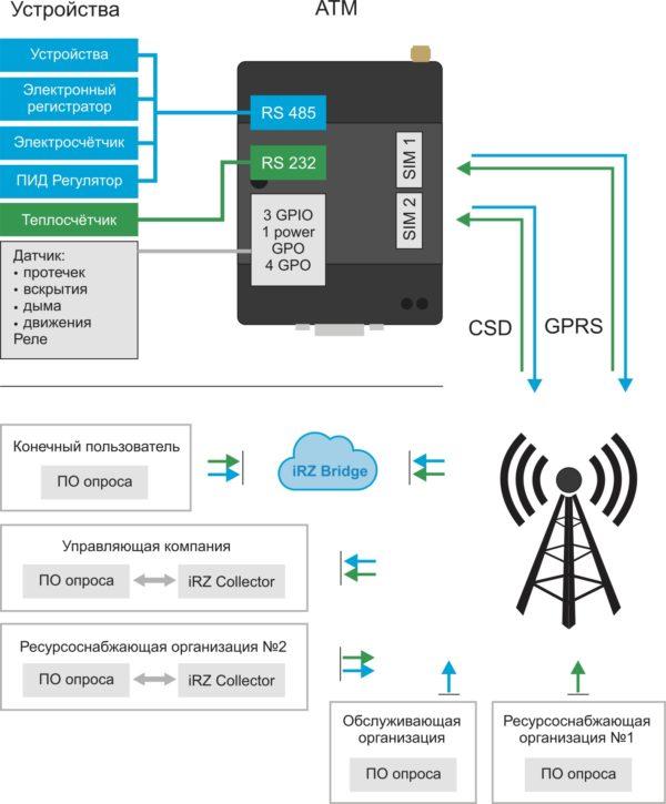 Основные возможности 3G модема iRZ ATM31
