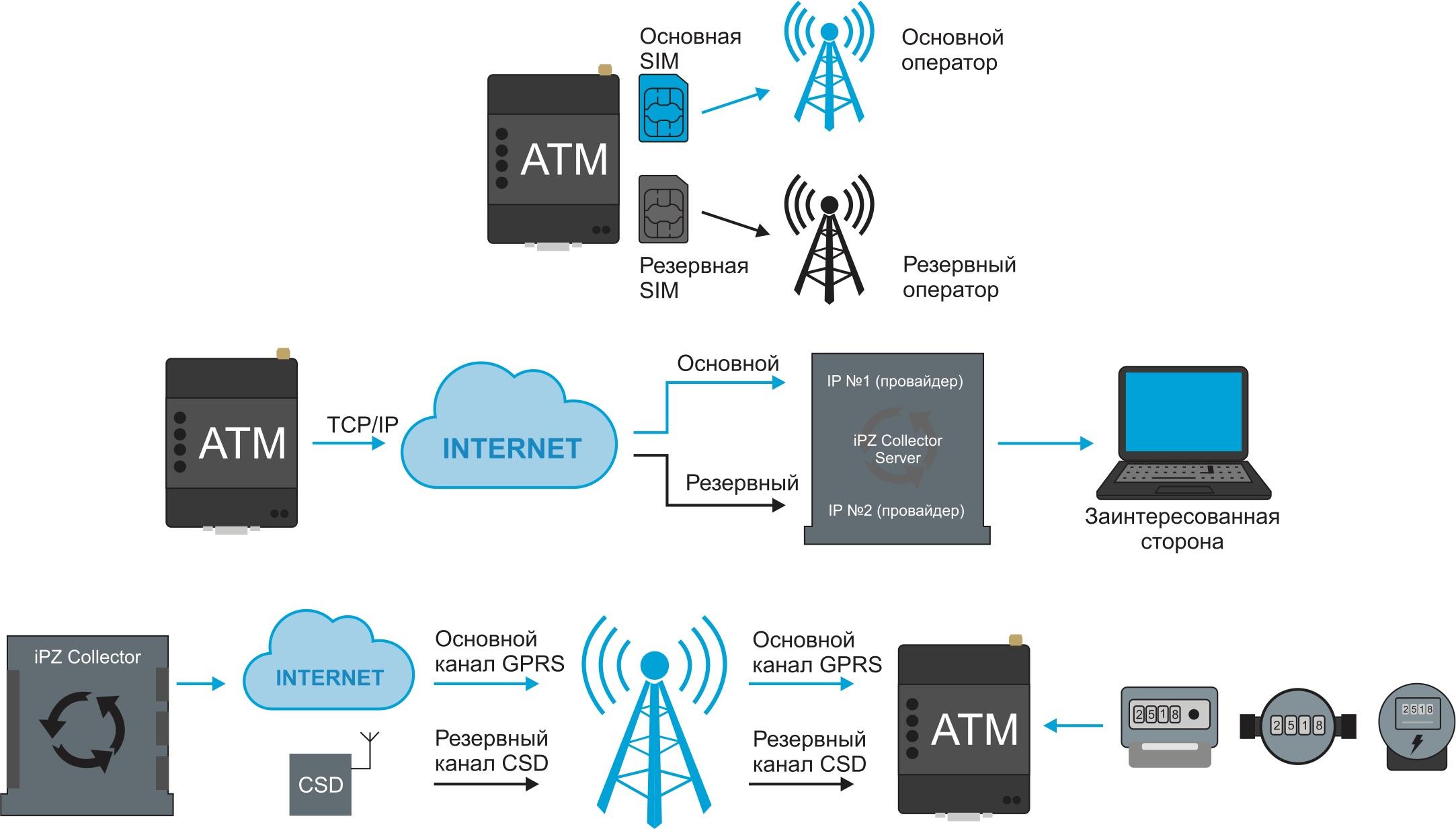 Схемы резервирования каналов связи с помощью CSD