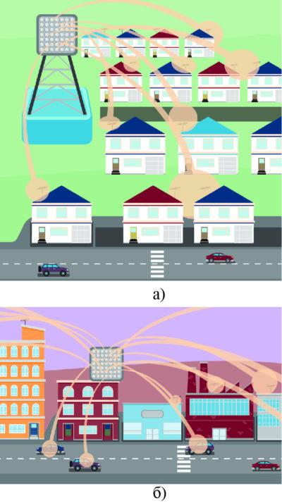 Примеры организации фиксированный беспроводной связи в пригороде и фиксированной и мобильной связи в городской среде с плотной застройкой