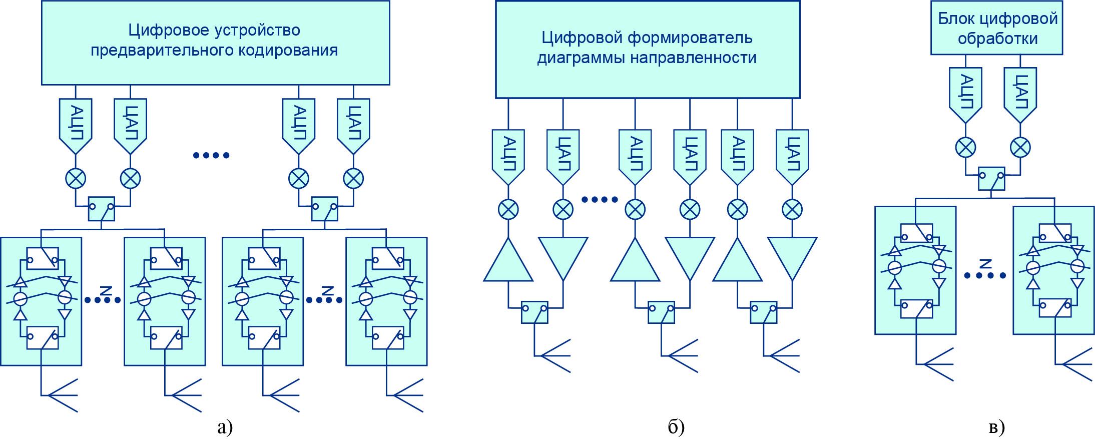 Формирование диаграммы направленности антенны: