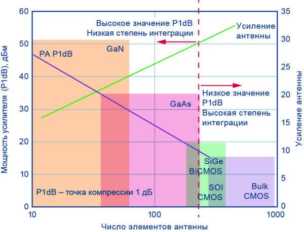 Соотношение между требуемой мощностью передатчика, размером антенны, и выбор полупроводниковой технологии для антенны с излучаемой эффективной мощностью изотропного излучения 60 дБм