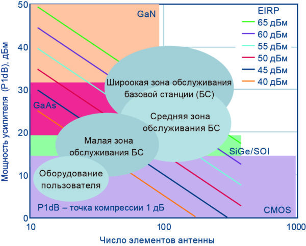 Выбор технологии для реализации различных форм-факторов в диапазоне миллиметровых волн, основанный на мощности передатчика