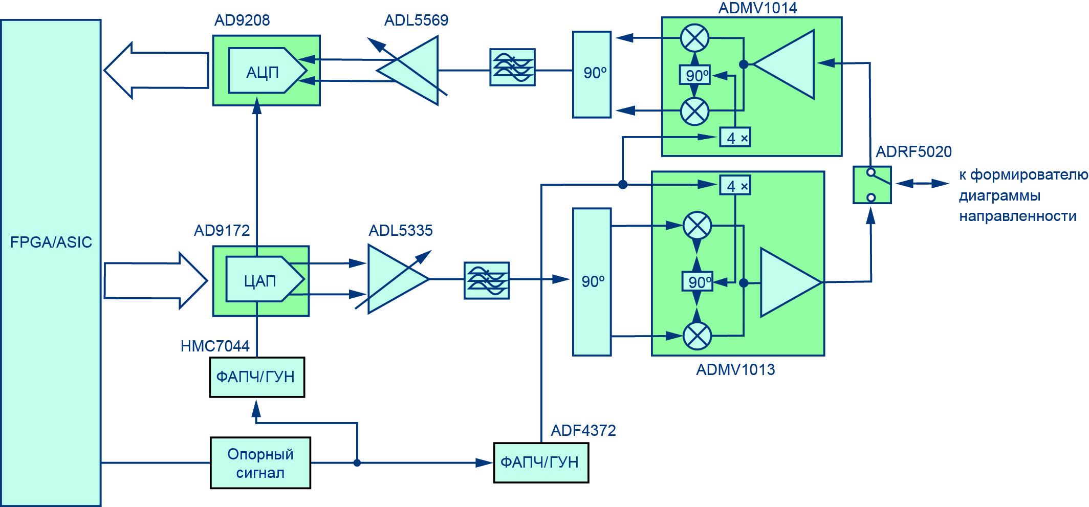 Функциональная схема широкополосного приемопередатчика смешанных сигналов миллиметрового диапазона