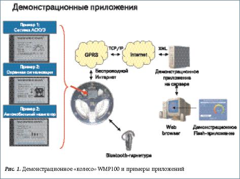 Демонстрационное «колесо» WMP100 и примеры приложений