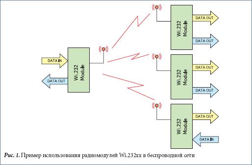 Пример использования радиомодулей Wi.232xx в беспроводной сети