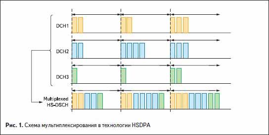 Схема мультиплексирования в технологии HSDPA