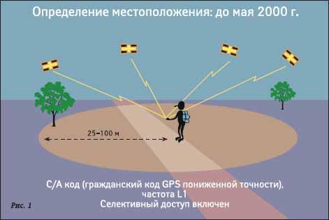 определение местоположения до мая 2000 г