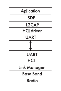 Стек протокола Bluetooth